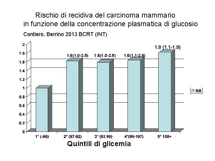 Rischio di recidiva del carcinoma mammario in funzione della concentrazione plasmatica di glucosio Contiero,