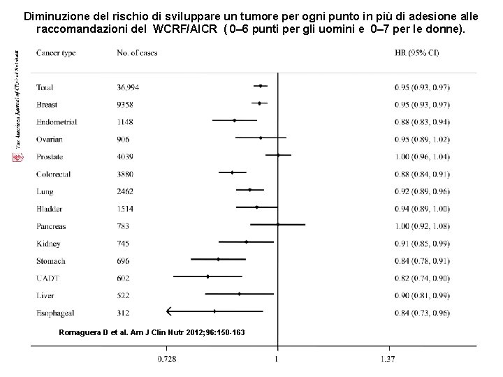 Diminuzione del rischio di sviluppare un tumore per ogni punto in più di adesione