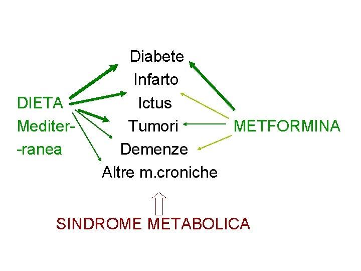 DIETA Mediter-ranea Diabete Infarto Ictus Tumori METFORMINA Demenze Altre m. croniche SINDROME METABOLICA