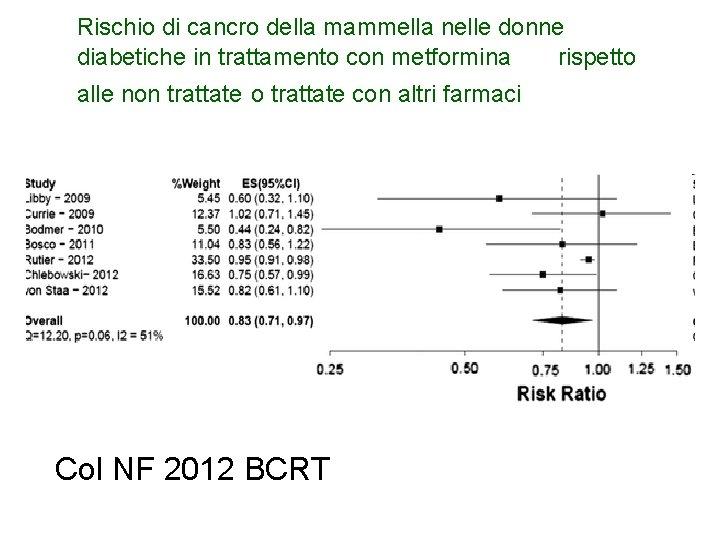 Rischio di cancro della mammella nelle donne diabetiche in trattamento con metformina rispetto alle