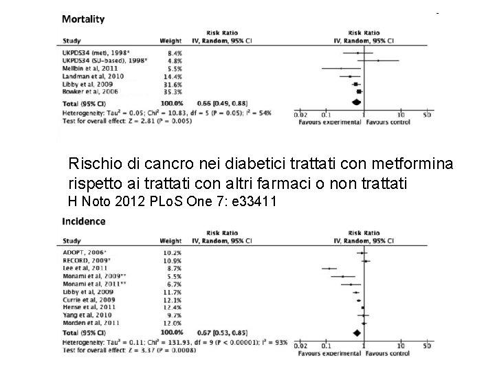 Rischio di cancro nei diabetici trattati con metformina rispetto ai trattati con altri farmaci