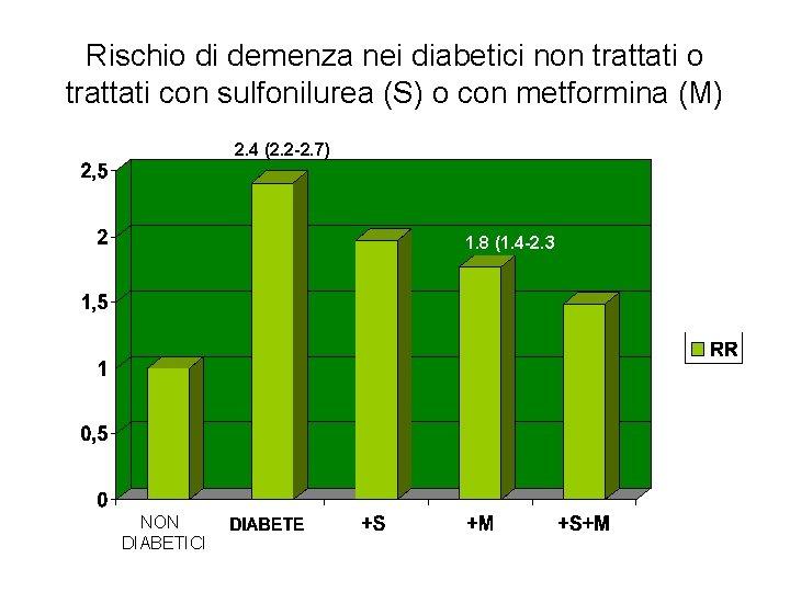 Rischio di demenza nei diabetici non trattati o trattati con sulfonilurea (S) o con