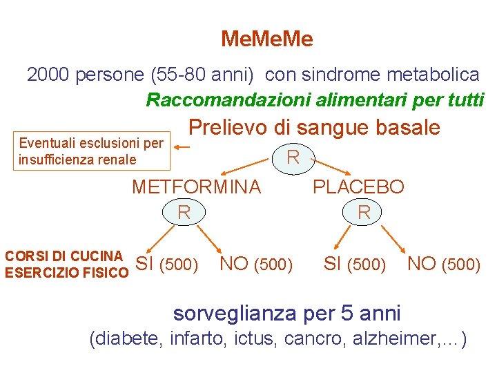 Me. Me 2000 persone (55 -80 anni) con sindrome metabolica Raccomandazioni alimentari per tutti