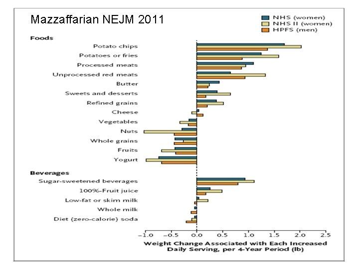 Mazzaffarian NEJM 2011