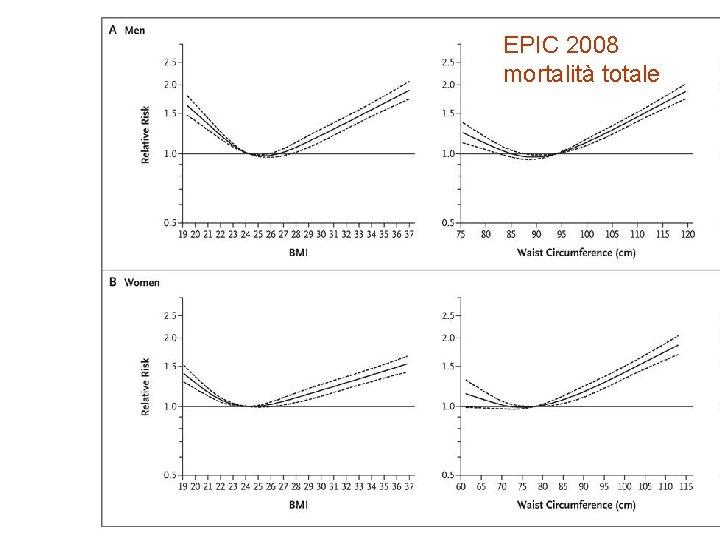 EPIC 2008 mortalità totale