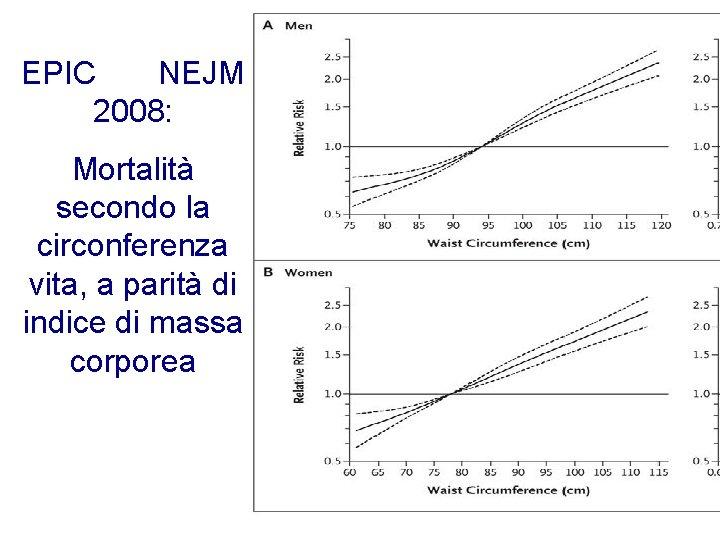 EPIC NEJM 2008: Mortalità secondo la circonferenza vita, a parità di indice di massa