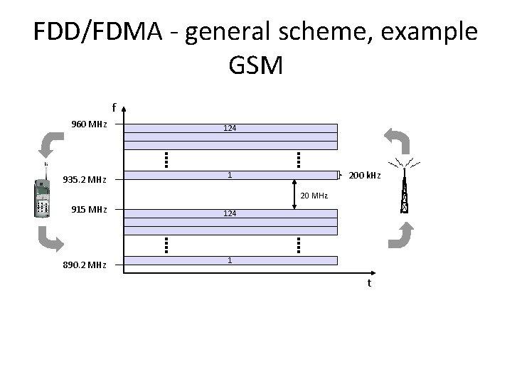 FDD/FDMA - general scheme, example GSM f 960 MHz 935. 2 MHz 124 200