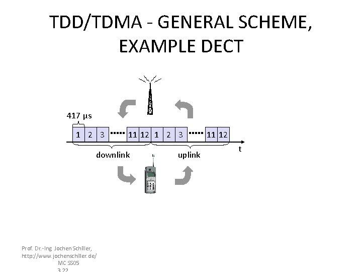 TDD/TDMA - GENERAL SCHEME, EXAMPLE DECT 417 µs 1 2 3 11 12 1