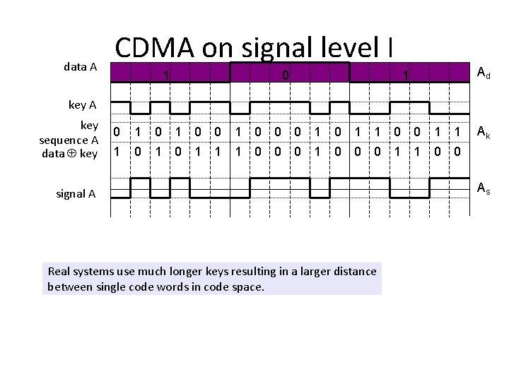 data A CDMA on signal level I 1 0 Ad 1 key A key