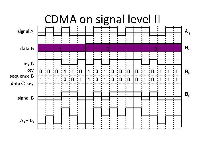 CDMA on signal level II signal A As data B key sequence B data