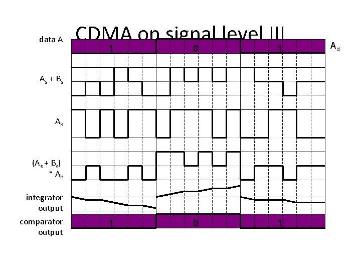 data A CDMA on signal level III 1 0 1 As + B s