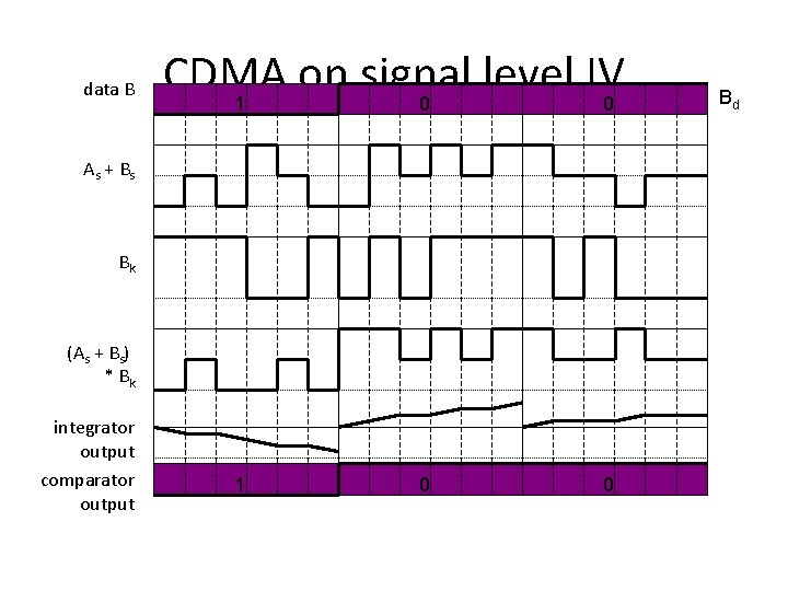 data B CDMA on signal level IV 1 0 0 As + B s