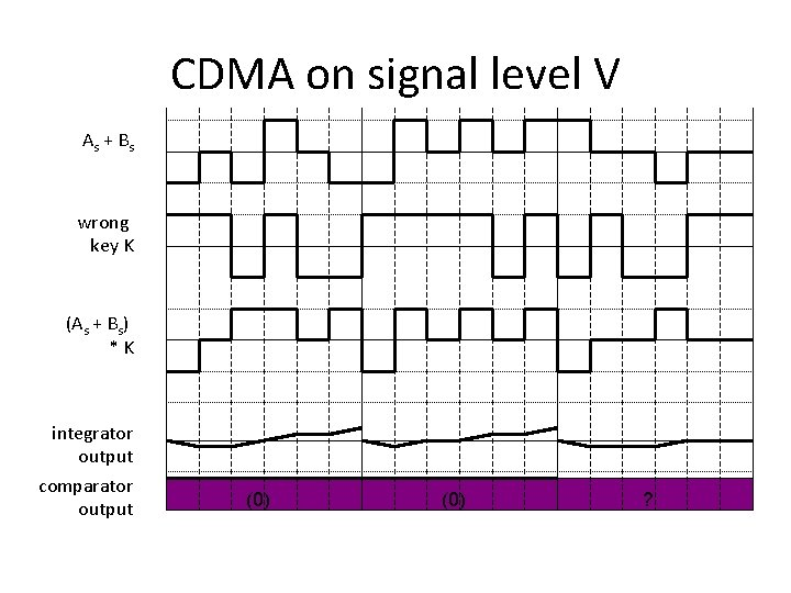 CDMA on signal level V As + B s wrong key K (As +