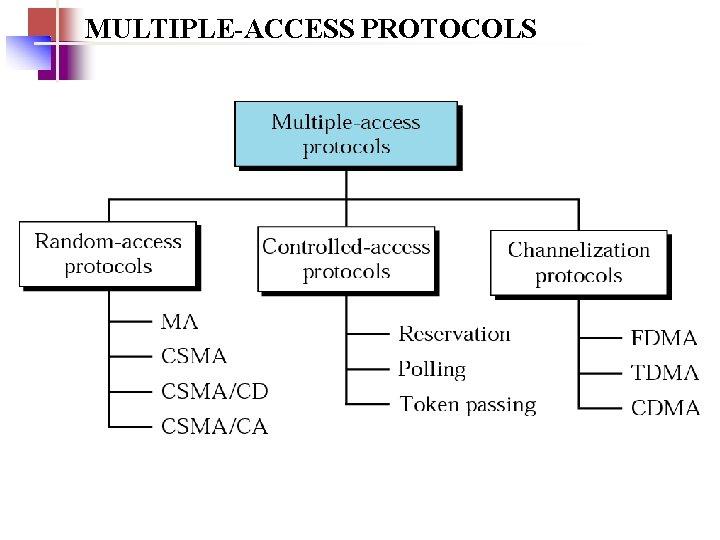 MULTIPLE-ACCESS PROTOCOLS