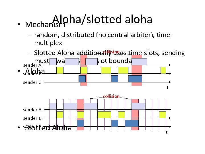 Aloha/slotted • Mechanism aloha – random, distributed (no central arbiter), timemultiplex collision – Slotted
