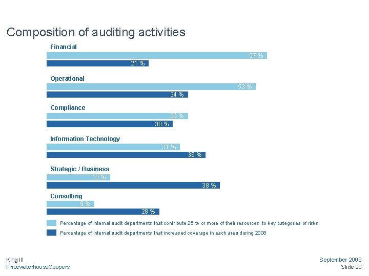 Composition of auditing activities Financial 57 % 21 % Operational 53 % 34 %
