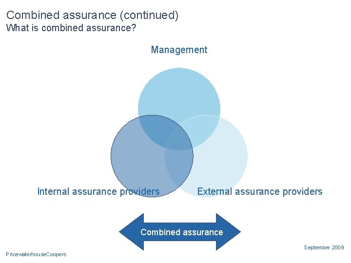 Combined assurance (continued) What is combined assurance? Management Internal assurance providers External assurance providers