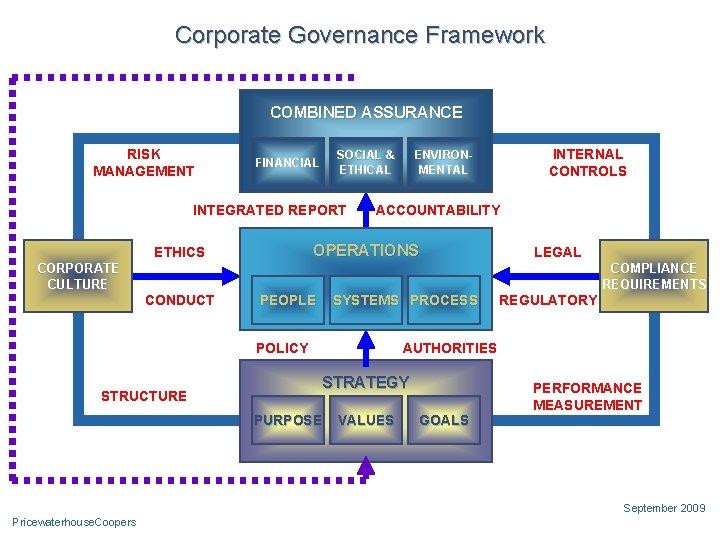 Corporate Governance Framework Internal Audit's journey RISK MANAGEMENT COMBINED ASSURANCE SOCIAL & ETHICAL FINANCIAL