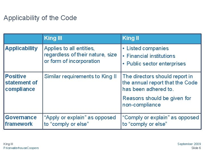 Applicability of the Code King III King II Applicability Applies to all entities, regardless