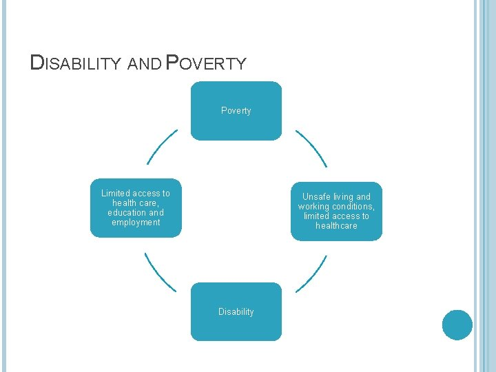 DISABILITY AND POVERTY Poverty Limited access to health care, education and employment Unsafe living