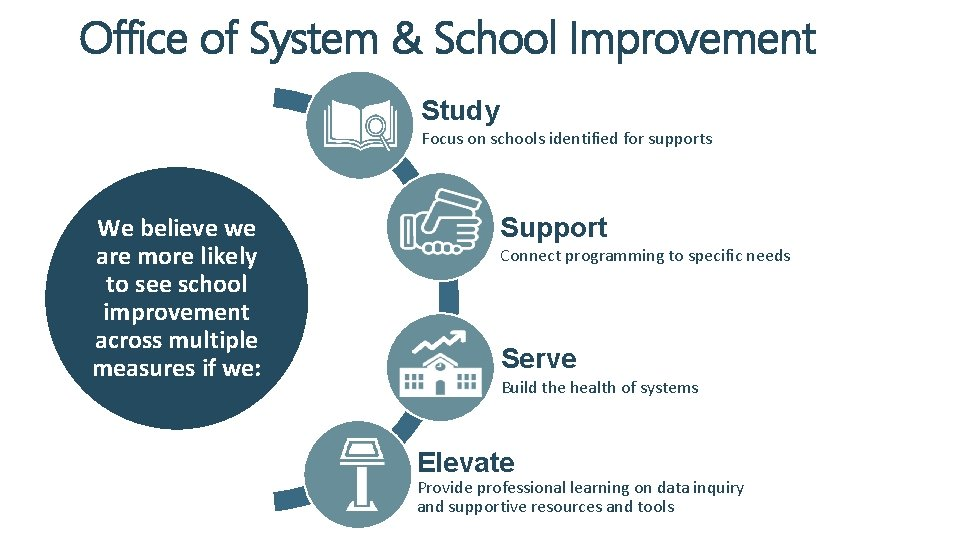 Office of System & School Improvement Study Focus on schools identified for supports We