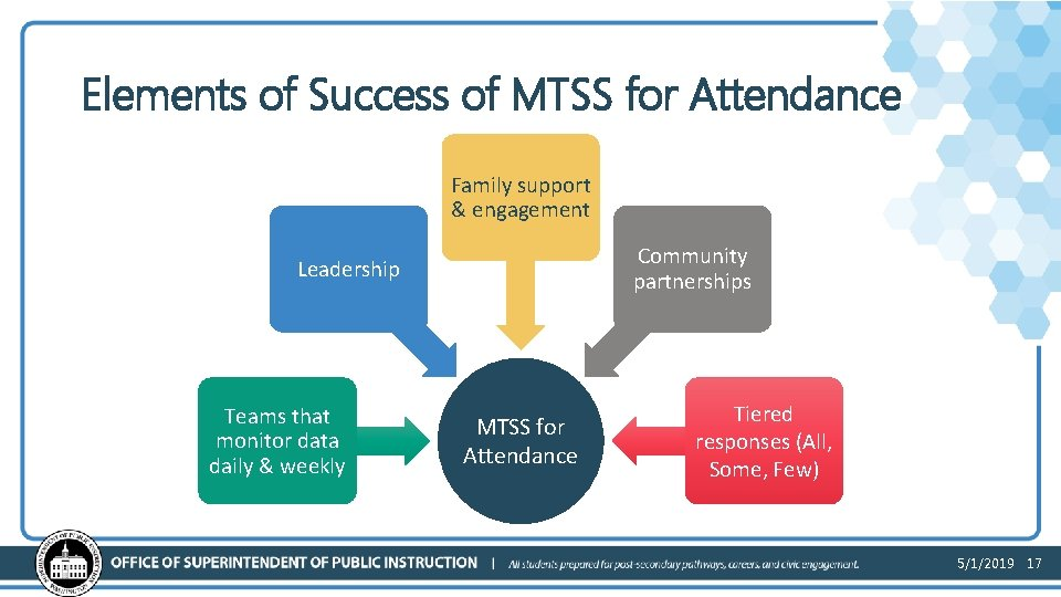 Elements of Success of MTSS for Attendance Family support & engagement Community partnerships Leadership