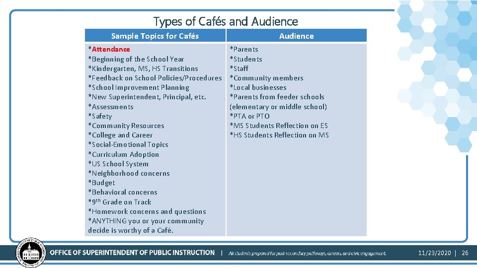 Types of Cafés and Audience Sample Topics for Cafés *Attendance *Beginning of the School