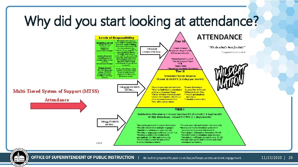 Why did you start looking at attendance? Multi-Tiered System of Support (MTSS) Attendance 11/23/2020
