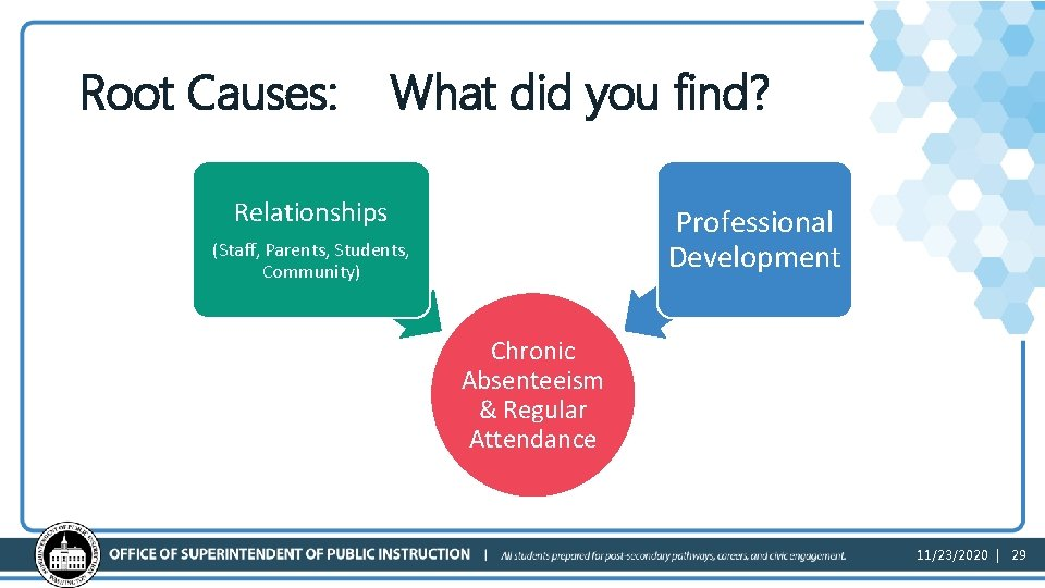 Root Causes: What did you find? Relationships Professional Development (Staff, Parents, Students, Community) Chronic