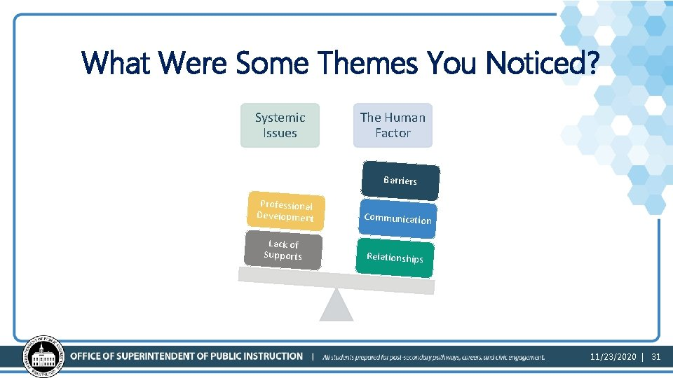 What Were Some Themes You Noticed? Systemic Issues The Human Factor Barriers Professional Development