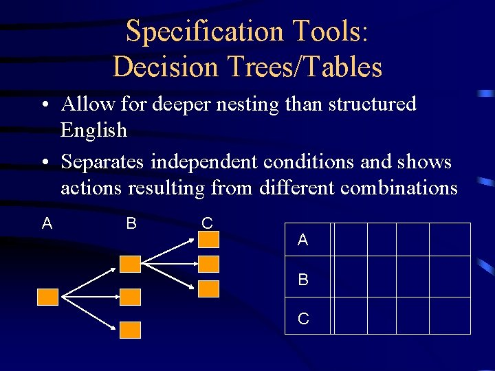 Specification Tools: Decision Trees/Tables • Allow for deeper nesting than structured English • Separates
