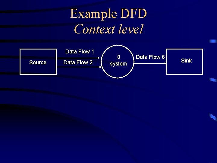 Example DFD Context level Data Flow 1 Source Data Flow 2 0 system Data