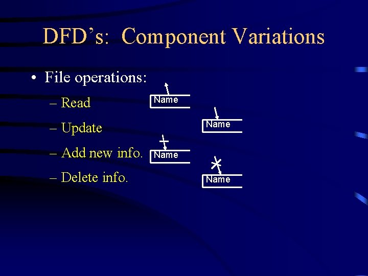 DFD's: Component Variations • File operations: – Read Name – Update – Add new