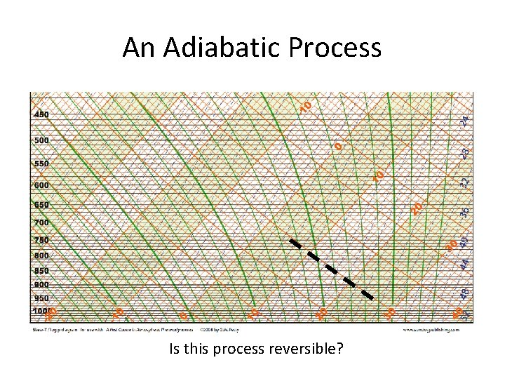 An Adiabatic Process Is this process reversible?