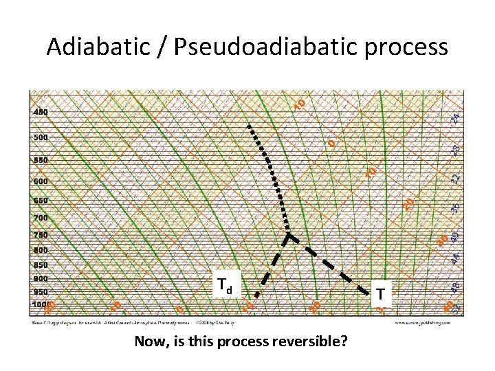 Adiabatic / Pseudoadiabatic process Td Now, is this process reversible? T