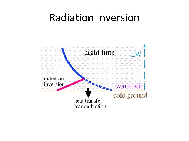 Radiation Inversion