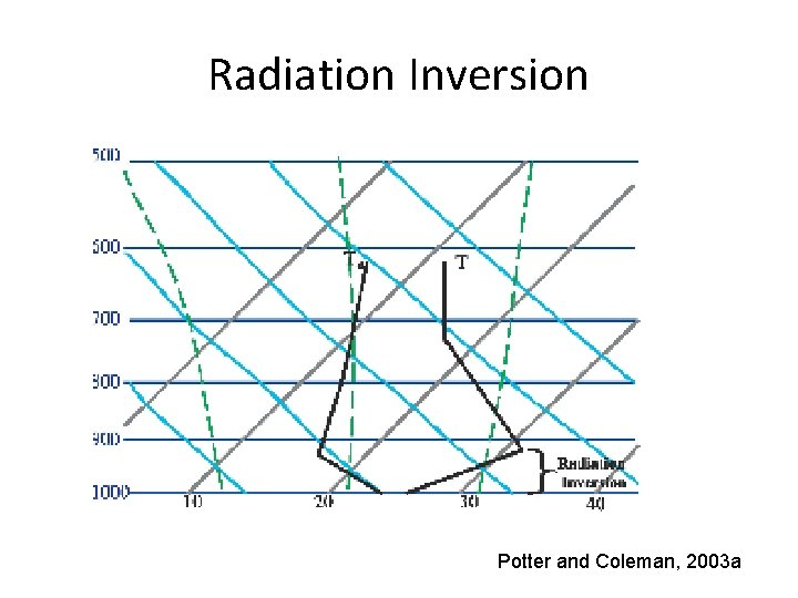 Radiation Inversion Potter and Coleman, 2003 a