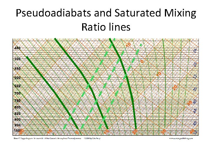 Pseudoadiabats and Saturated Mixing Ratio lines