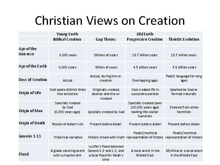 Christian Views on Creation Young Earth Biblical Creation Old Earth Progressive Creation Gap Theory