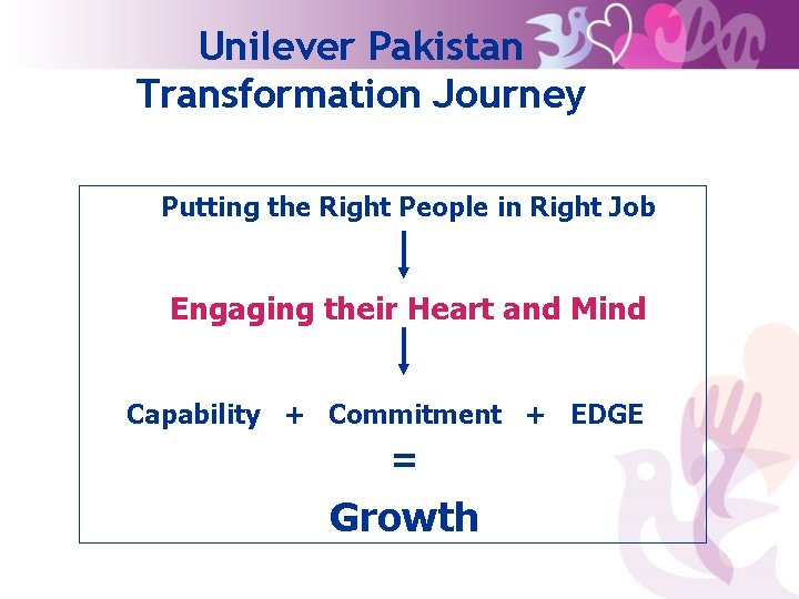 Unilever Pakistan Transformation Journey Putting the Right People in Right Job Engaging their Heart