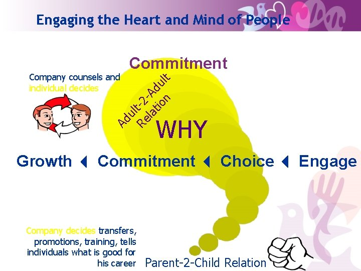 Engaging the Heart and Mind of People Ad ul Re t-2 la -Ad tio