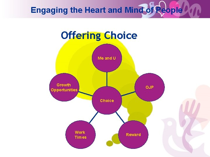 Engaging the Heart and Mind of People Offering Choice Me and U Growth Opportunities