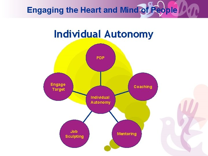 Engaging the Heart and Mind of People Individual Autonomy PDP Engage Target Coaching Individual