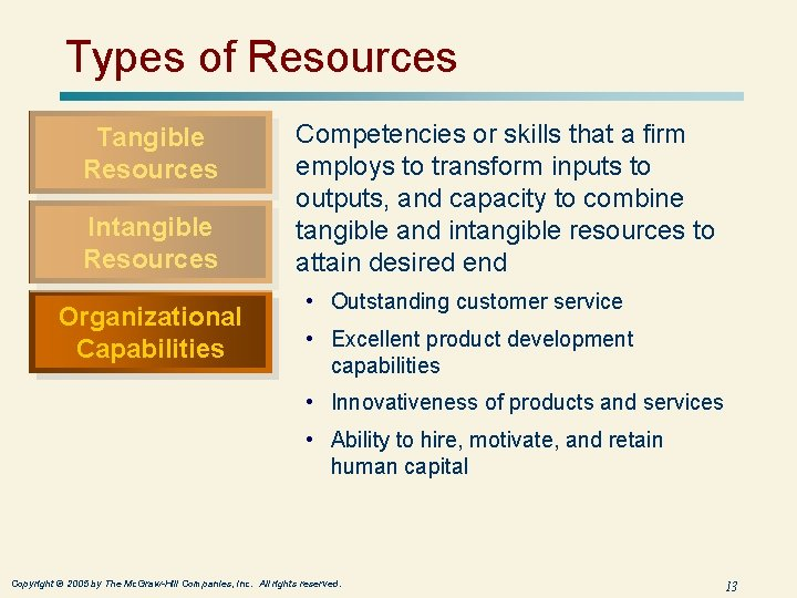 Types of Resources Tangible Resources Intangible Resources Organizational Capabilities Competencies or skills that a