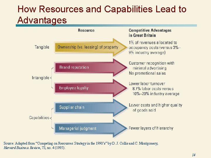 """How Resources and Capabilities Lead to Advantages Source: Adapted from """"Competing on Resources: Strategy"""
