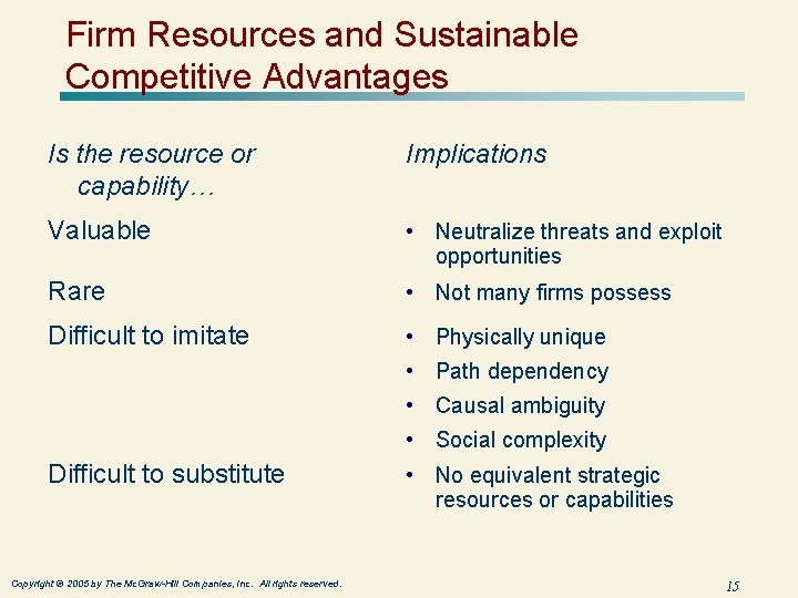 Firm Resources and Sustainable Competitive Advantages Is the resource or capability… Implications Valuable •