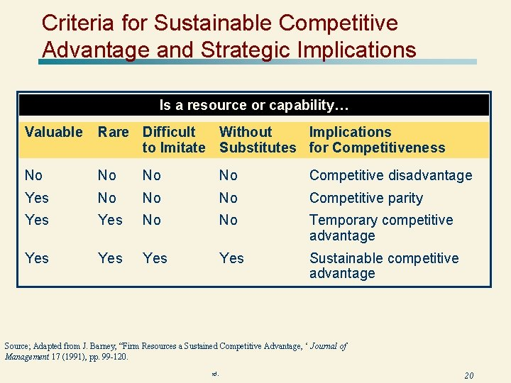 Criteria for Sustainable Competitive Advantage and Strategic Implications Is a resource or capability… Valuable