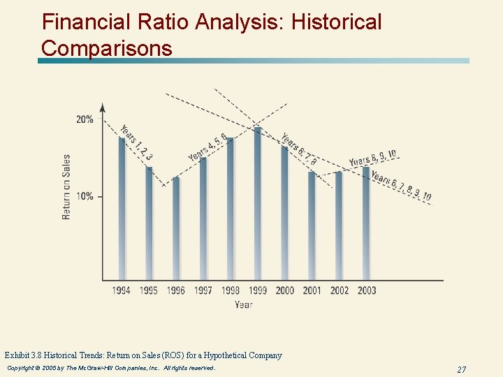 Financial Ratio Analysis: Historical Comparisons Exhibit 3. 8 Historical Trends: Return on Sales (ROS)