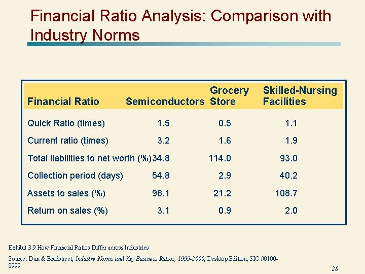 Financial Ratio Analysis: Comparison with Industry Norms Financial Ratio Grocery Semiconductors Store Skilled-Nursing Facilities