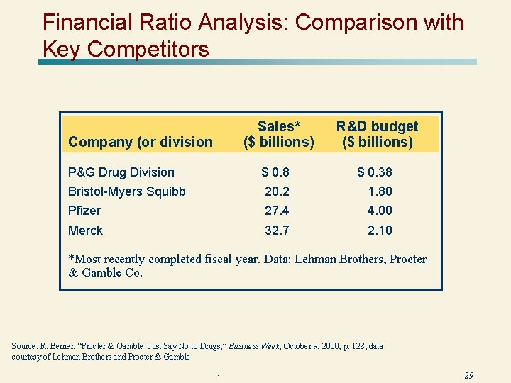 Financial Ratio Analysis: Comparison with Key Competitors Sales* ($ billions) R&D budget ($ billions)